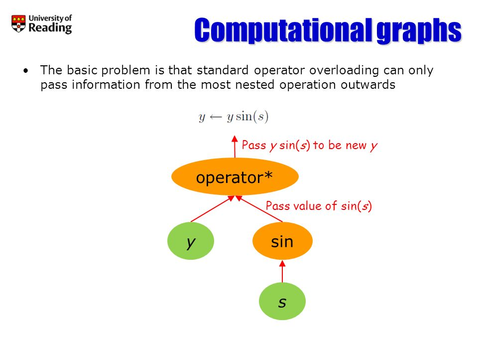 Computational graphs operator* y sin s