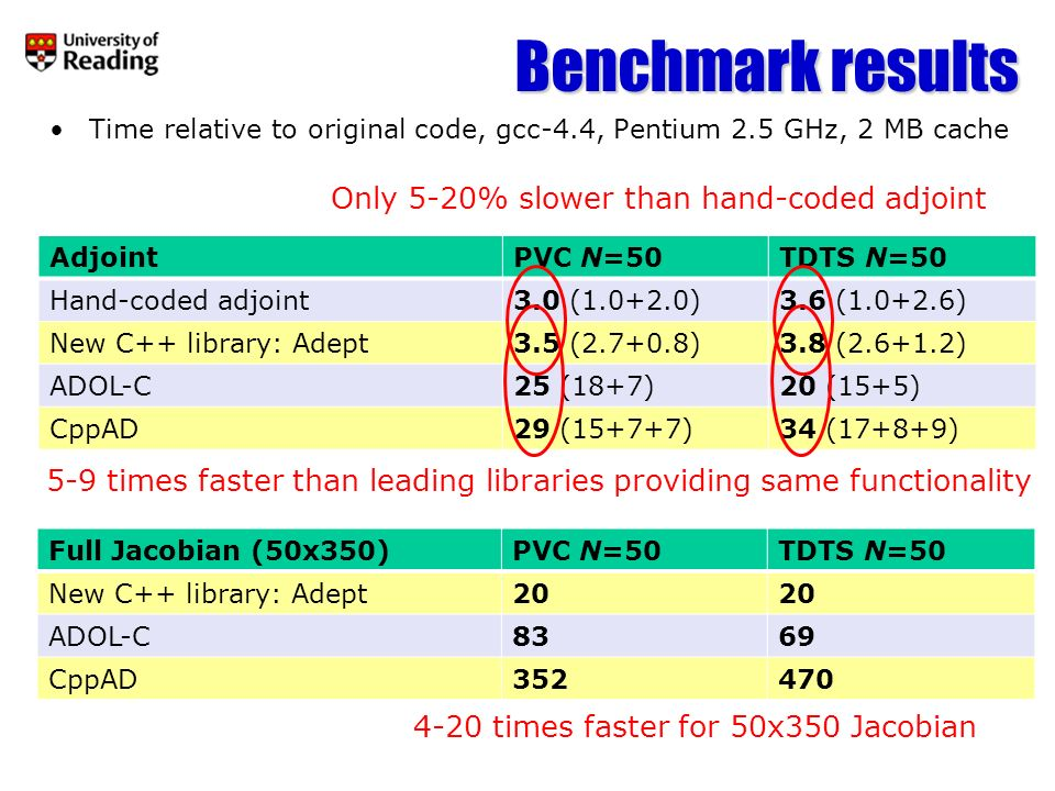 Benchmark results Only 5-20% slower than hand-coded adjoint