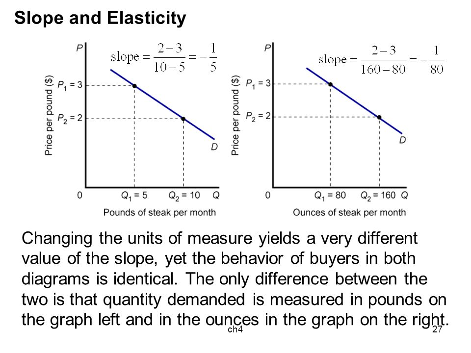 the price of elasticity and coal of demand Of all the factors determining price elasticity of demand the availability of the number and kinds of substitutes for a commodity is the most important factor if for a commodity close substitutes are available, its demand tends to be elastic.