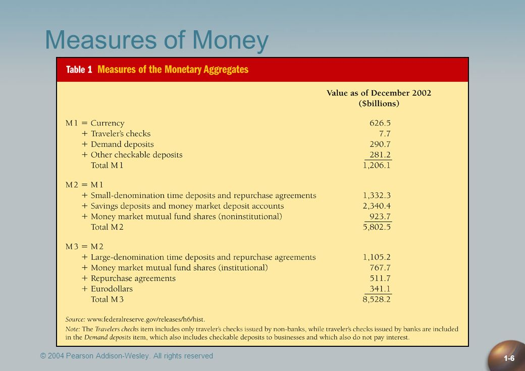 Measures of Money © 2004 Pearson Addison-Wesley. All rights reserved