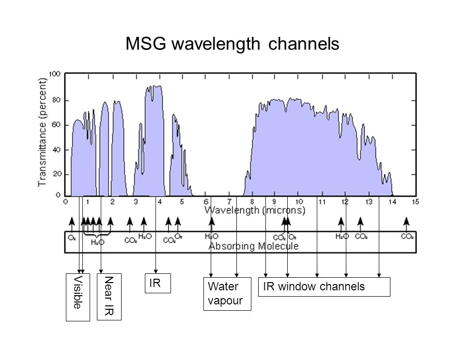MSG wavelength channels