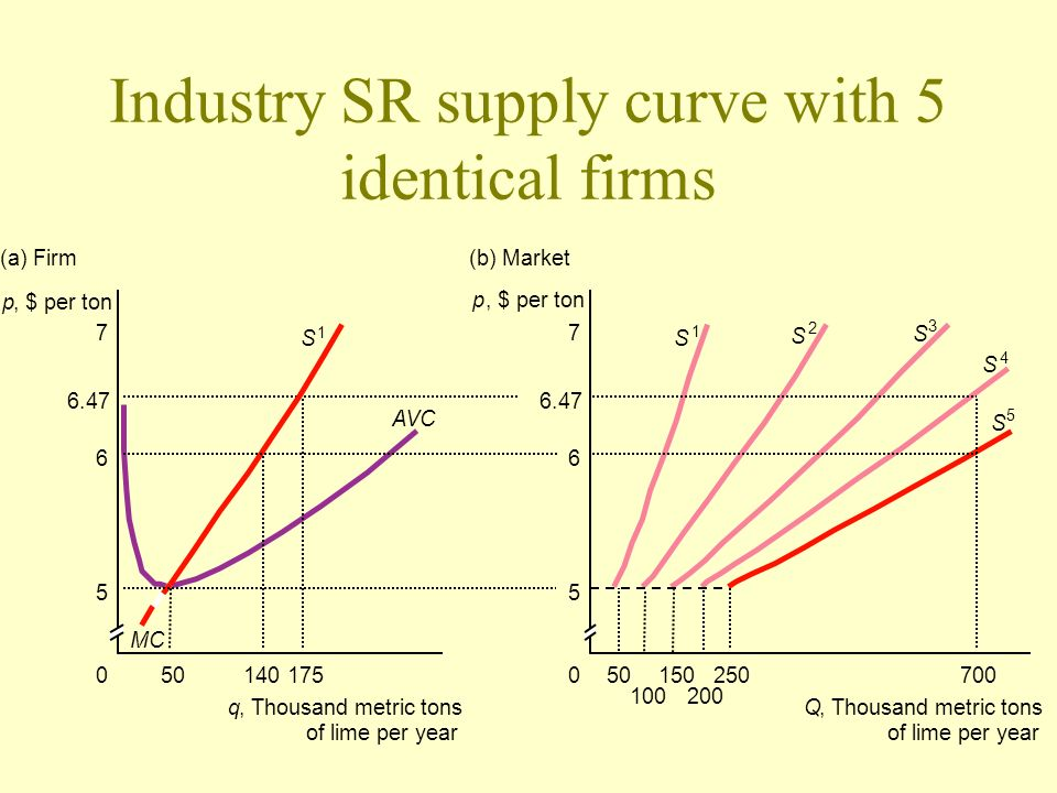 Industry SR supply curve with 5 identical firms