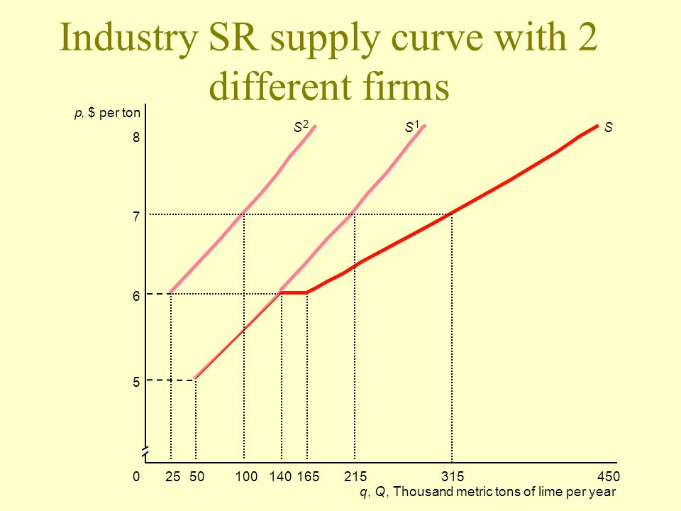 Industry SR supply curve with 2 different firms