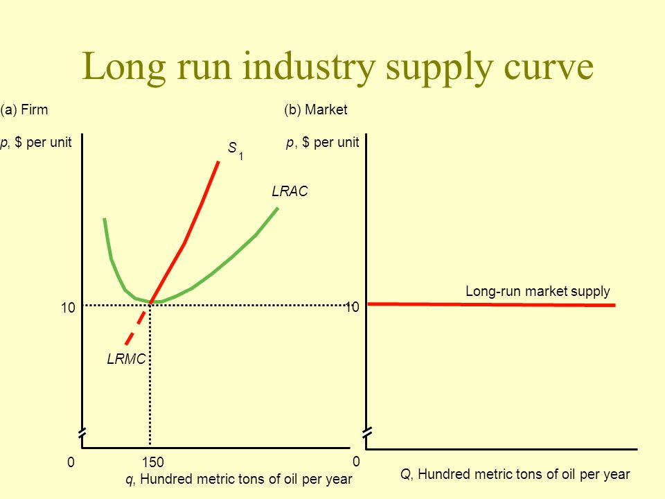 Long run industry supply curve