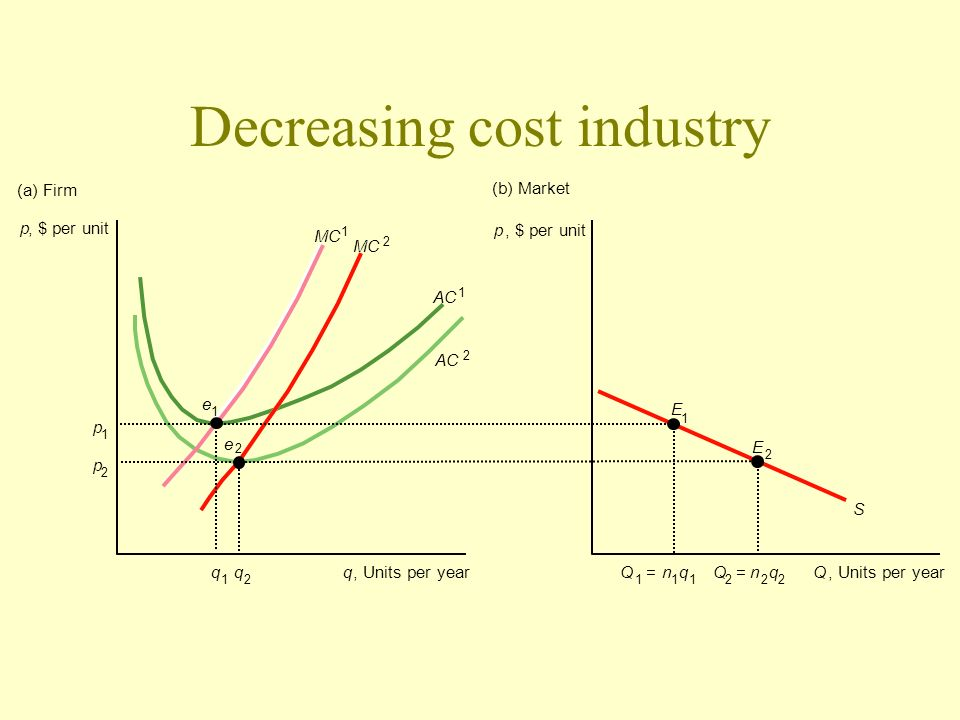 Decreasing cost industry