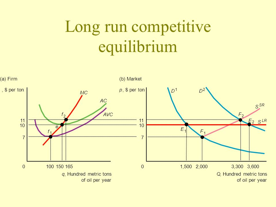 Long run competitive equilibrium
