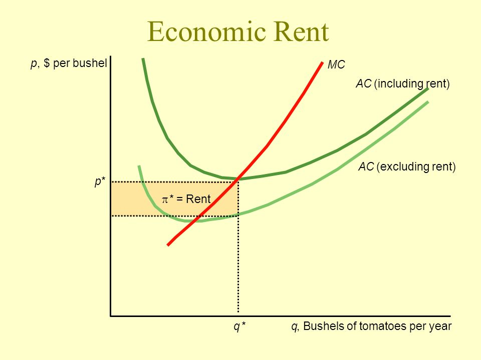 Economic Rent p , $ per bushel MC AC (including rent) AC