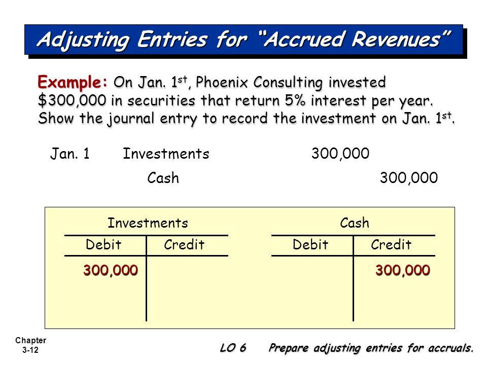 interest revenues
