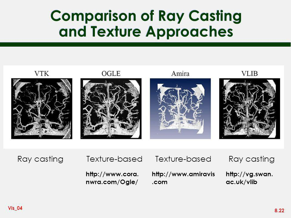Comparison of Ray Casting and Texture Approaches