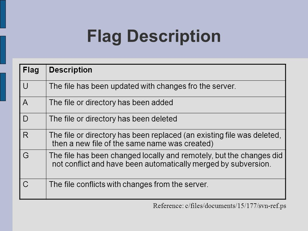 Flag Description Flag Description U