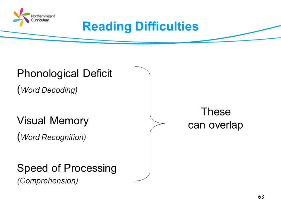 Reading Difficulties Phonological Deficit (Word Decoding)