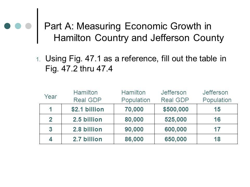 Economic Growth Unit 5 Lesson 4 Activity Ppt Video Online