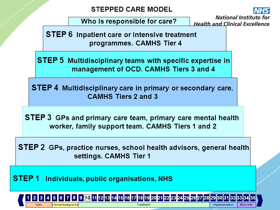 STEP 6 Inpatient care or intensive treatment