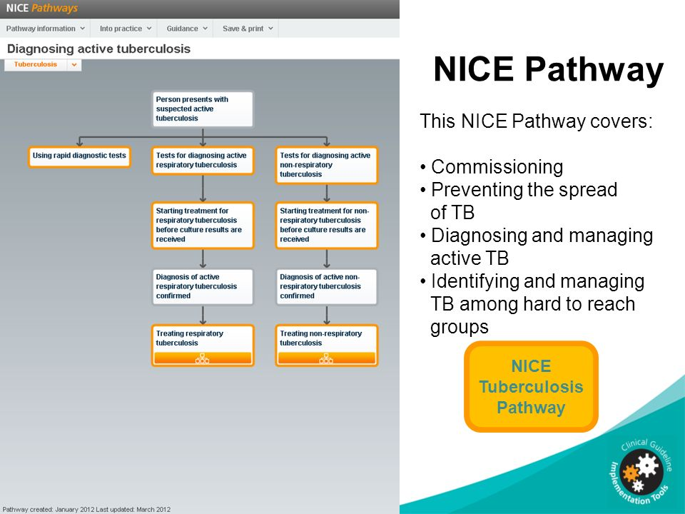 NICE Tuberculosis Pathway