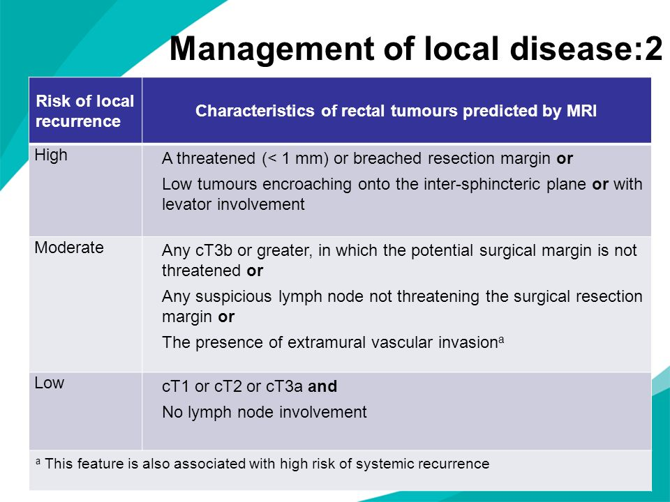 Management of local disease:2