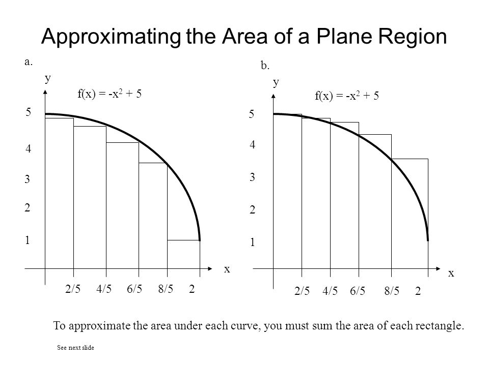 Approximating the Area of a Plane Region