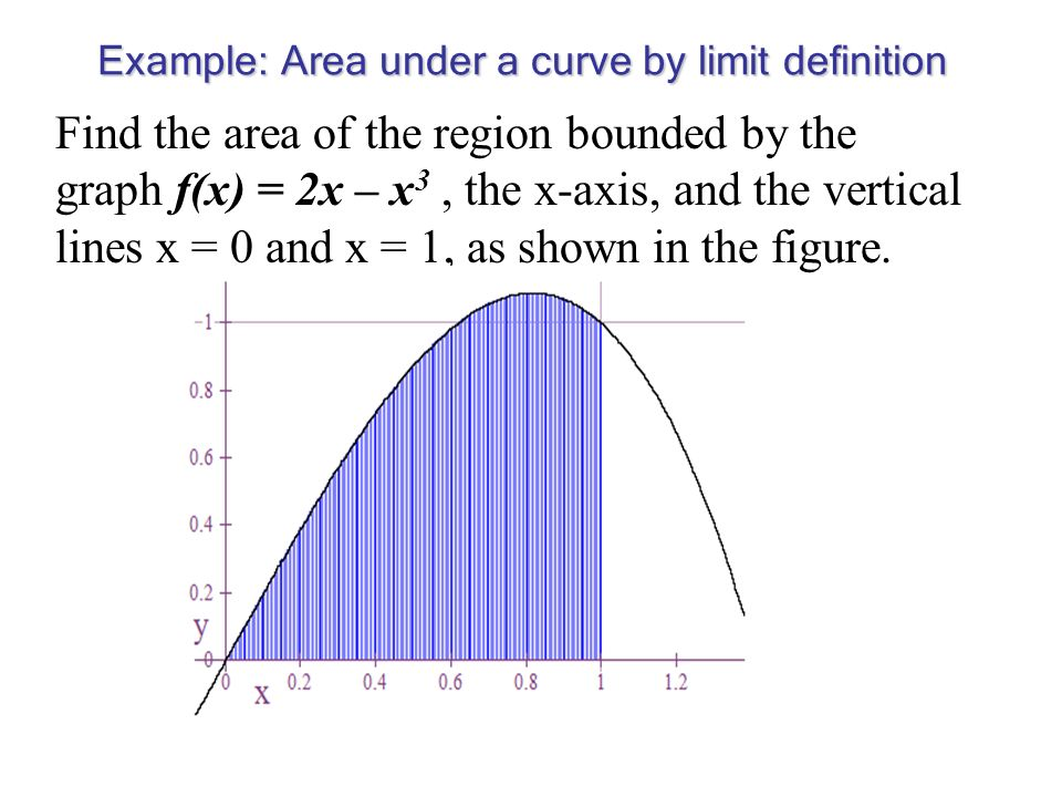 Example: Area under a curve by limit definition