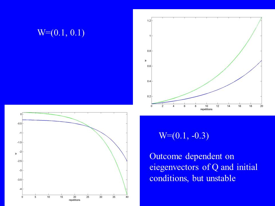W=(0.1, 0.1) W=(0.1, -0.3) Outcome dependent on eiegenvectors of Q and initial conditions, but unstable.