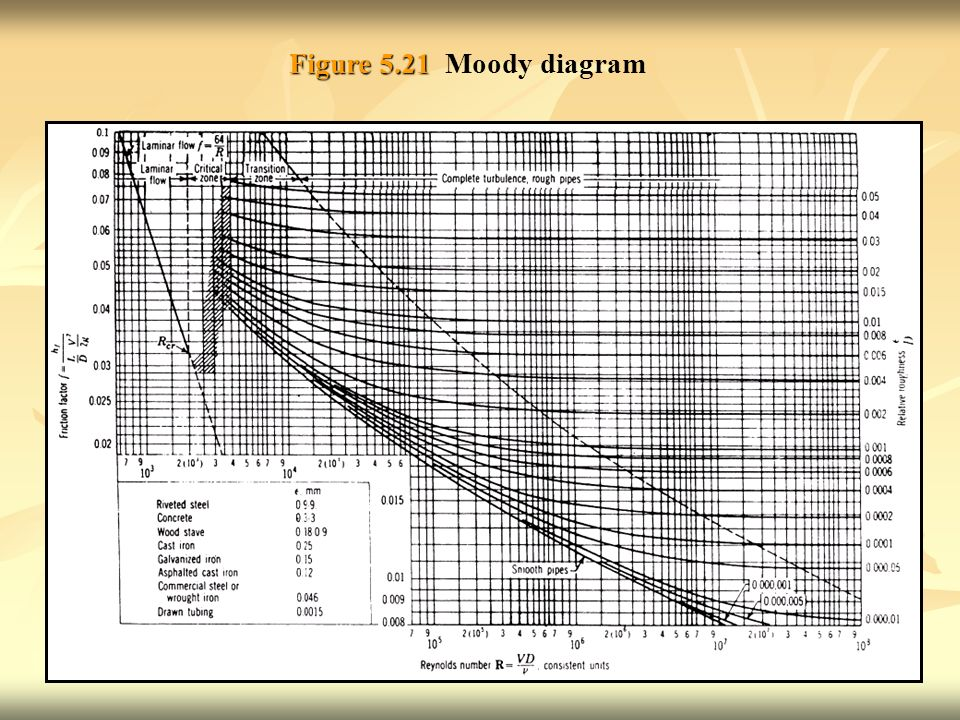 Moody diagram extended trusted wiring diagram chapter 5 viscous flow pipes and channels ppt download rh slideplayer com moody diagram friction coefficient ccuart Image collections