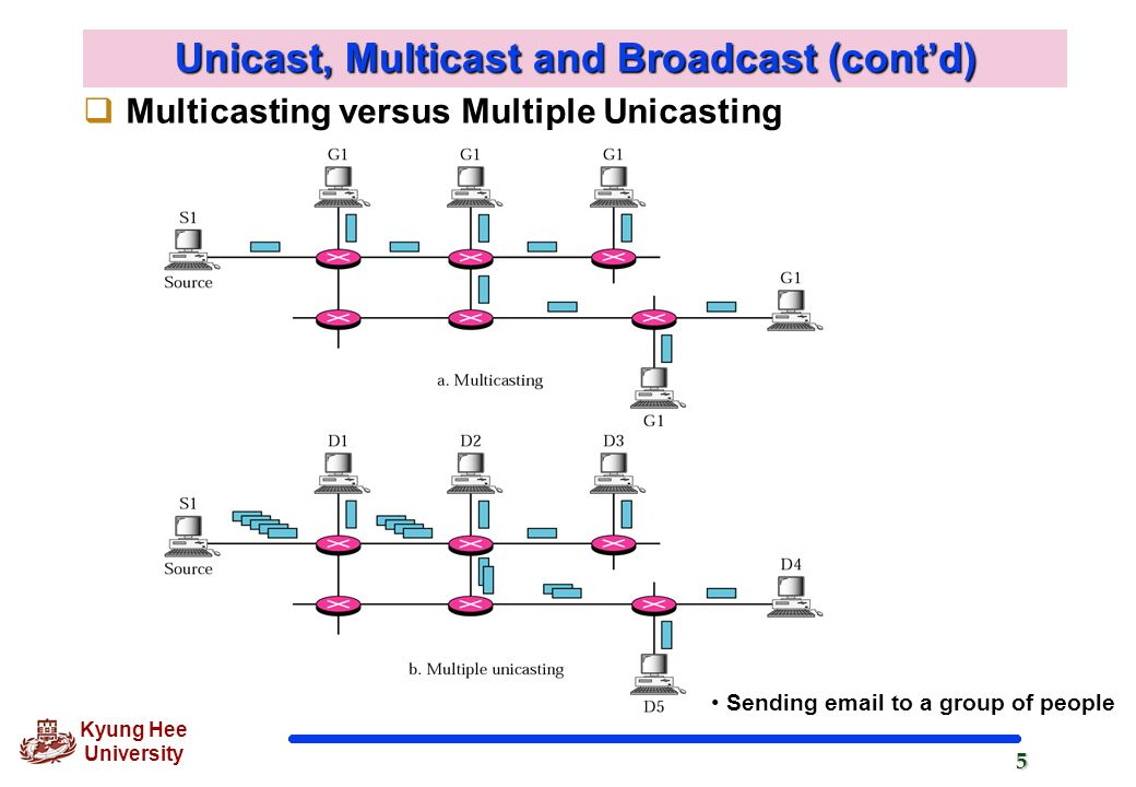 Chapter 15 Multicasting and Multicast Routing - ppt download