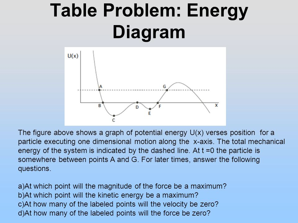 Potential Energy Diagram Practice Problems Electrical Work Wiring