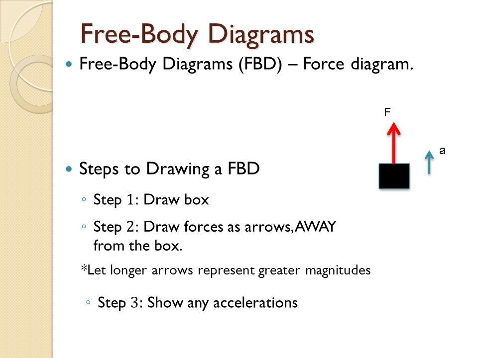 Steps A Free Body Diagram Drawing - DIY Wiring Diagrams •