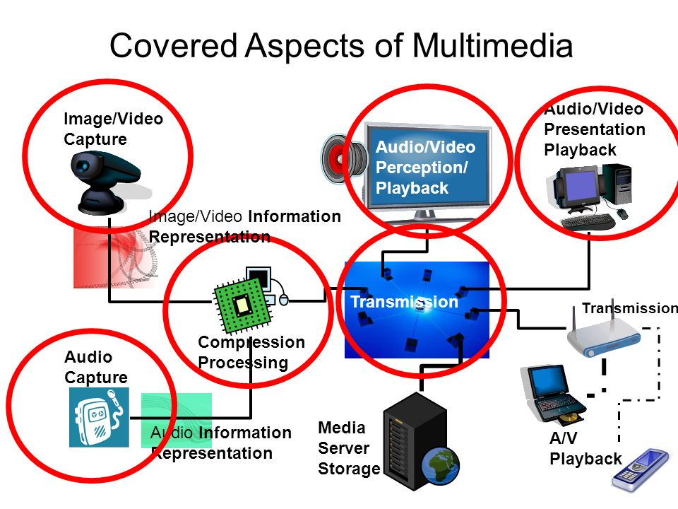 Mp 2 audio video streaming ppt video online download 2 covered aspects of multimedia ccuart Choice Image