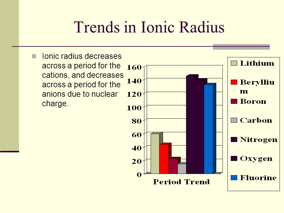 Periodic Trends Section Ppt Video Online Download