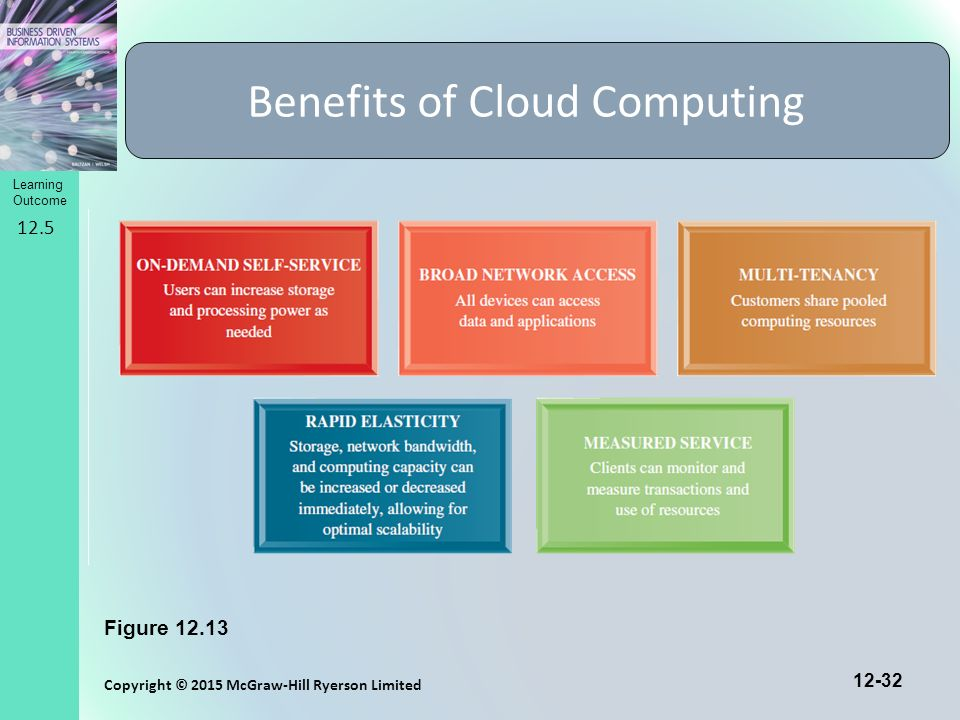use of cloud computing applications and services pdf
