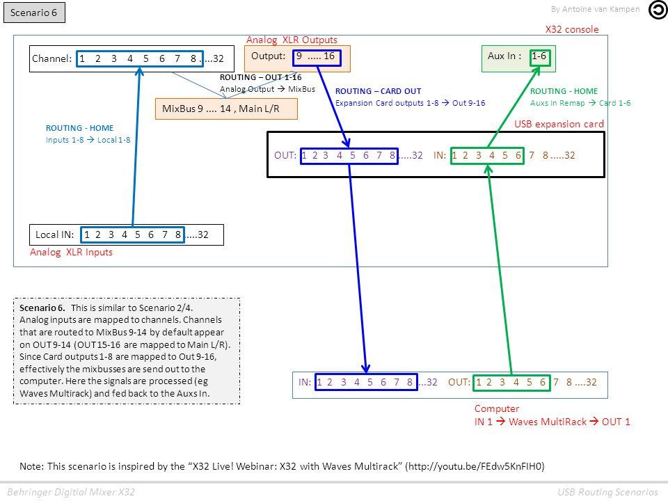Scenario 1 X32 console Channel: - ppt video online download