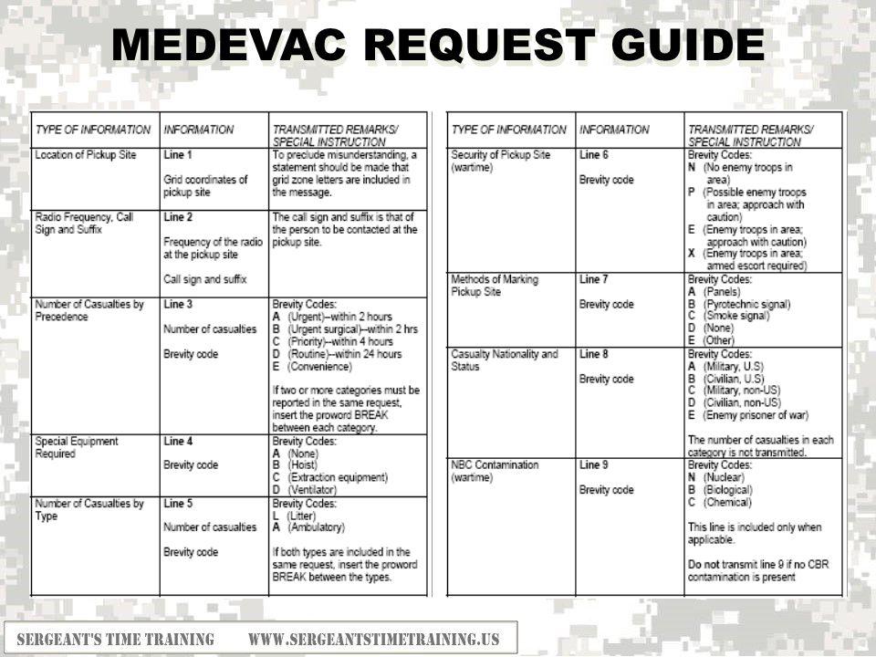 19 MEDEVAC REQUEST GUIDE