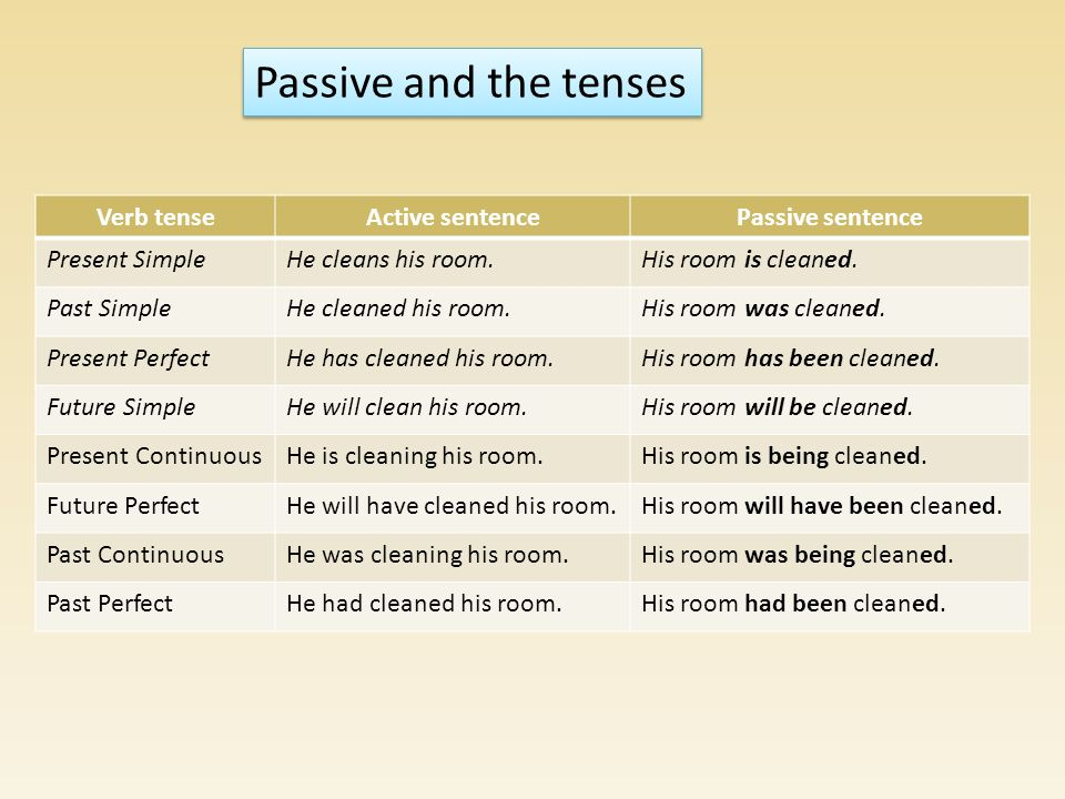 Passive and the tenses Verb tense Active sentence Passive sentence