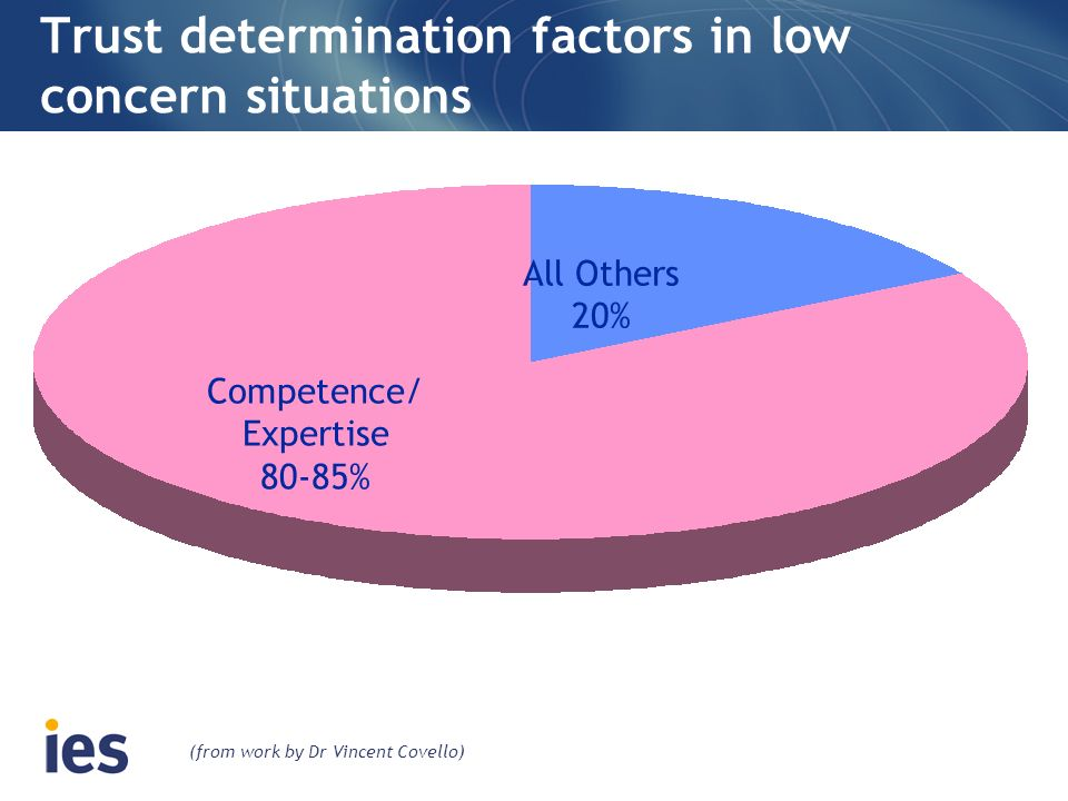 Trust determination factors in low concern situations