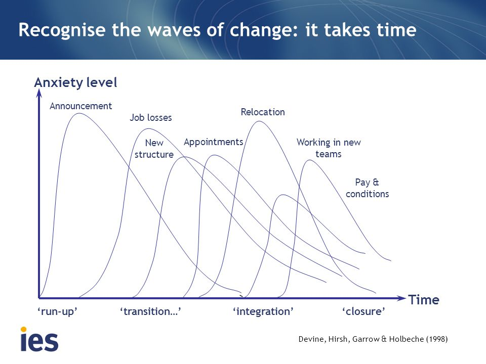 Recognise the waves of change: it takes time
