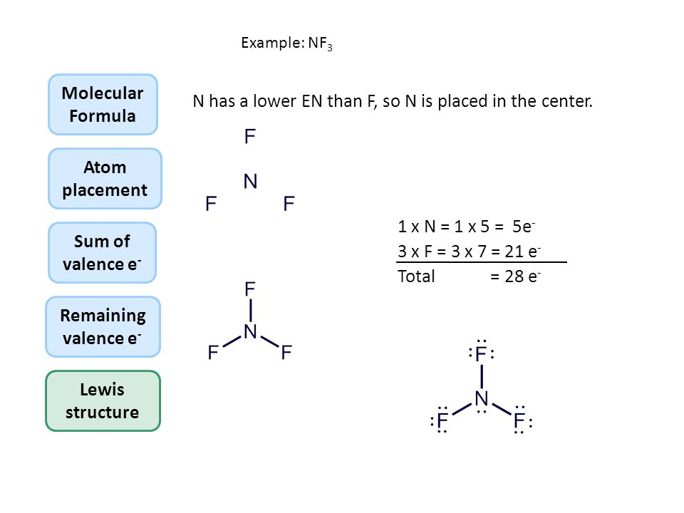 writing lewis structures of simple covalent molecules ppt download rh slideplayer com nf3 lewis structure polar or nonpolar nf3 lewis structure lone pairs