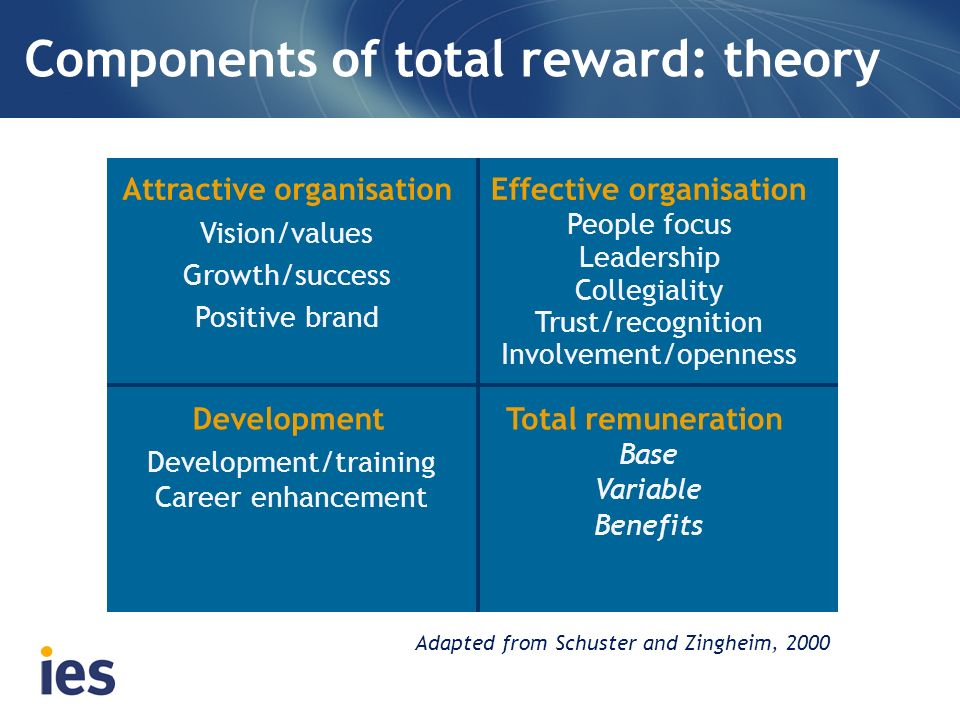 components of total reward theory