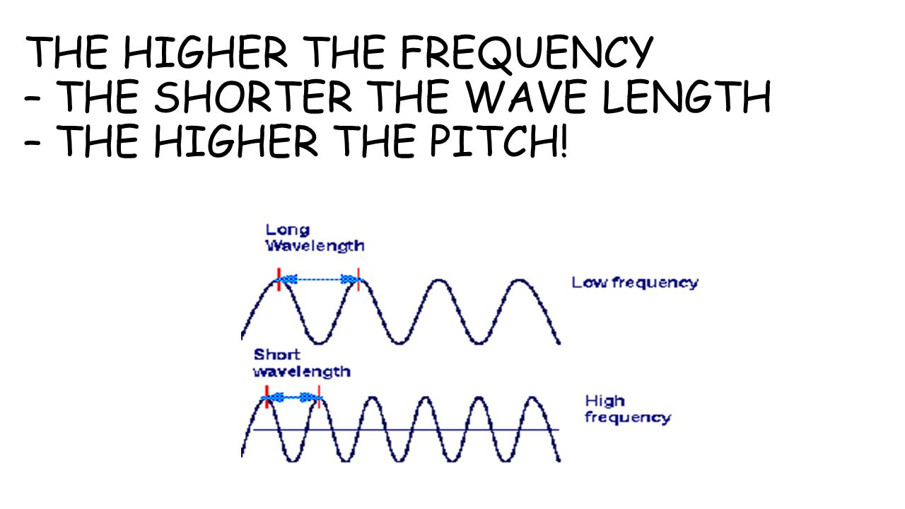 THE HIGHER THE FREQUENCY – THE SHORTER THE WAVE LENGTH – THE HIGHER THE PITCH!