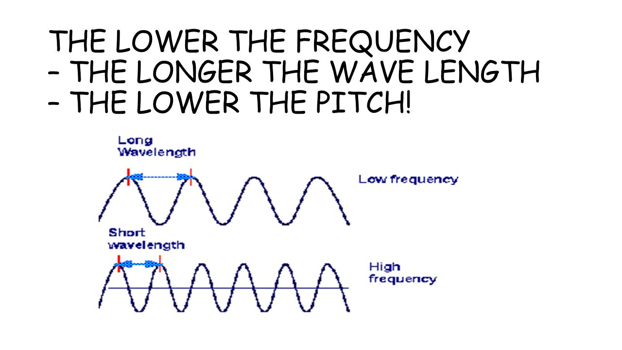 THE LOWER THE FREQUENCY – THE LONGER THE WAVE LENGTH – THE LOWER THE PITCH!