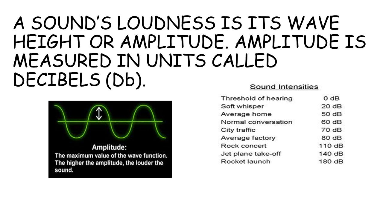 A SOUND'S LOUDNESS IS ITS WAVE HEIGHT OR AMPLITUDE