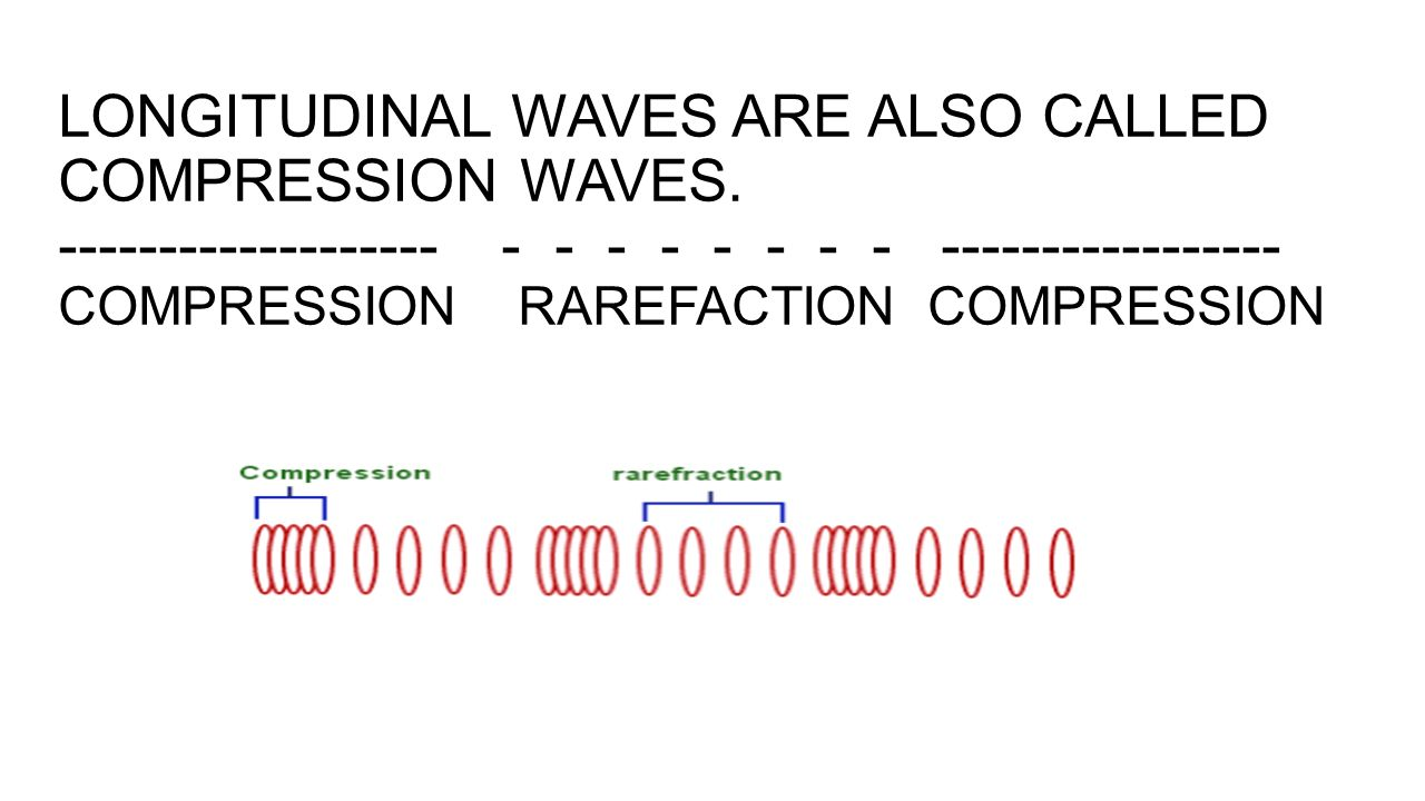 LONGITUDINAL WAVES ARE ALSO CALLED COMPRESSION WAVES
