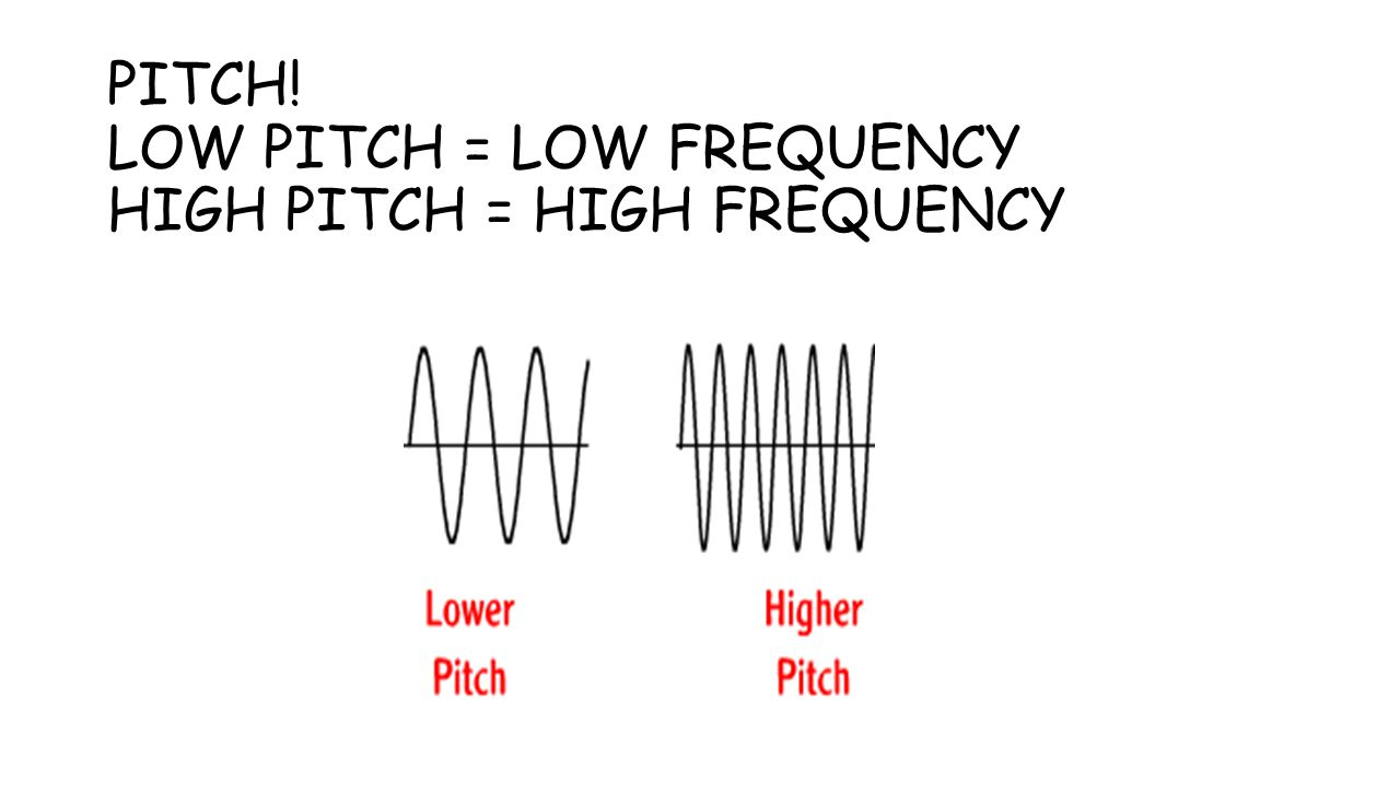 PITCH! LOW PITCH = LOW FREQUENCY HIGH PITCH = HIGH FREQUENCY