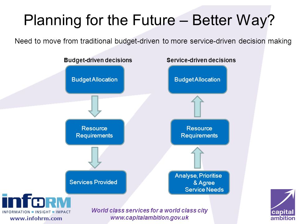 Planning for the Future – Better Way