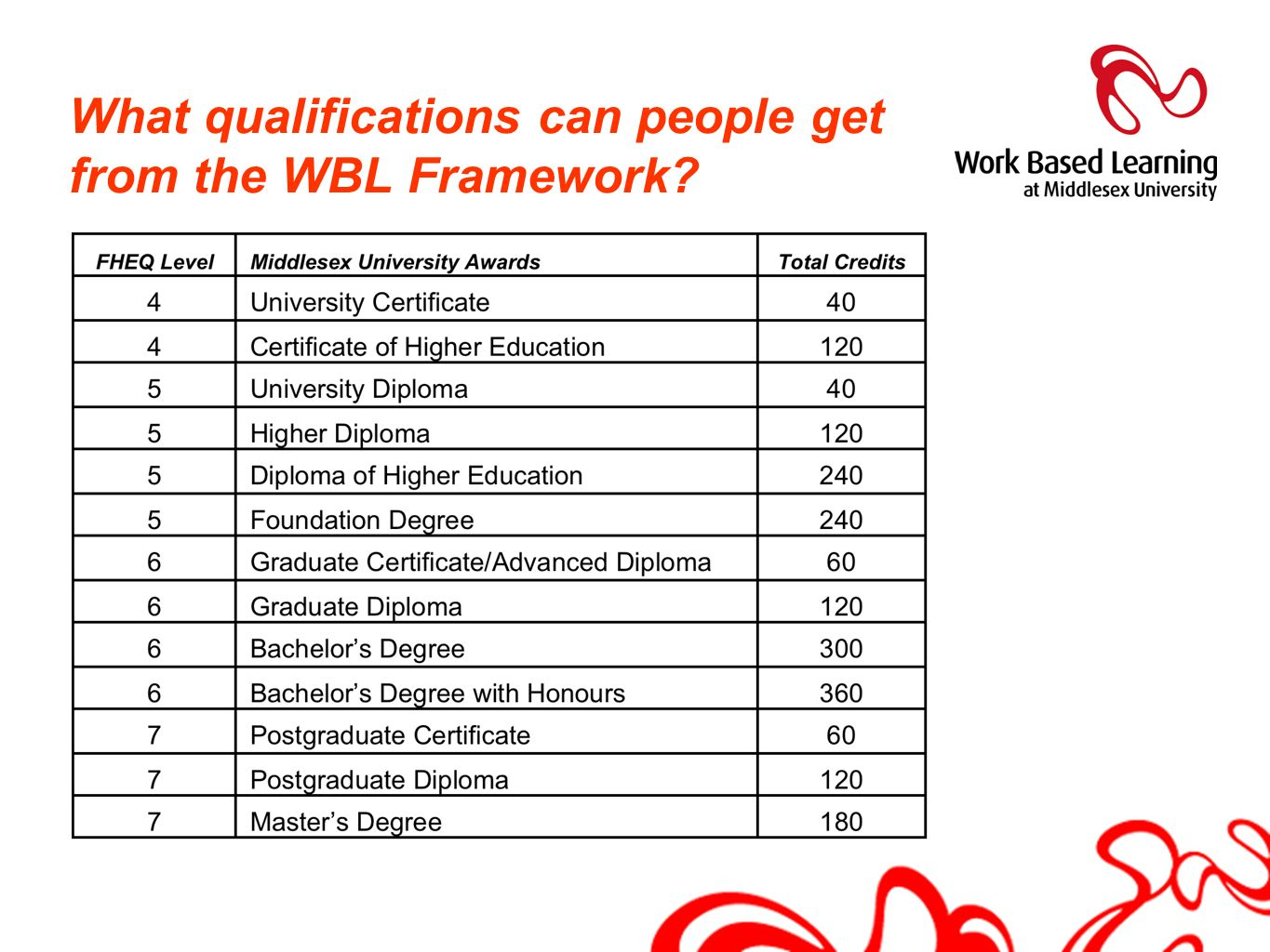 What qualifications can people get from the WBL Framework