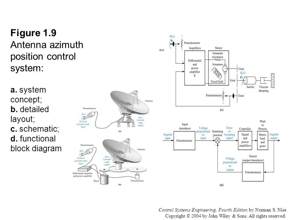 Figure 1.1 Simplified description of a control system - ppt video ...