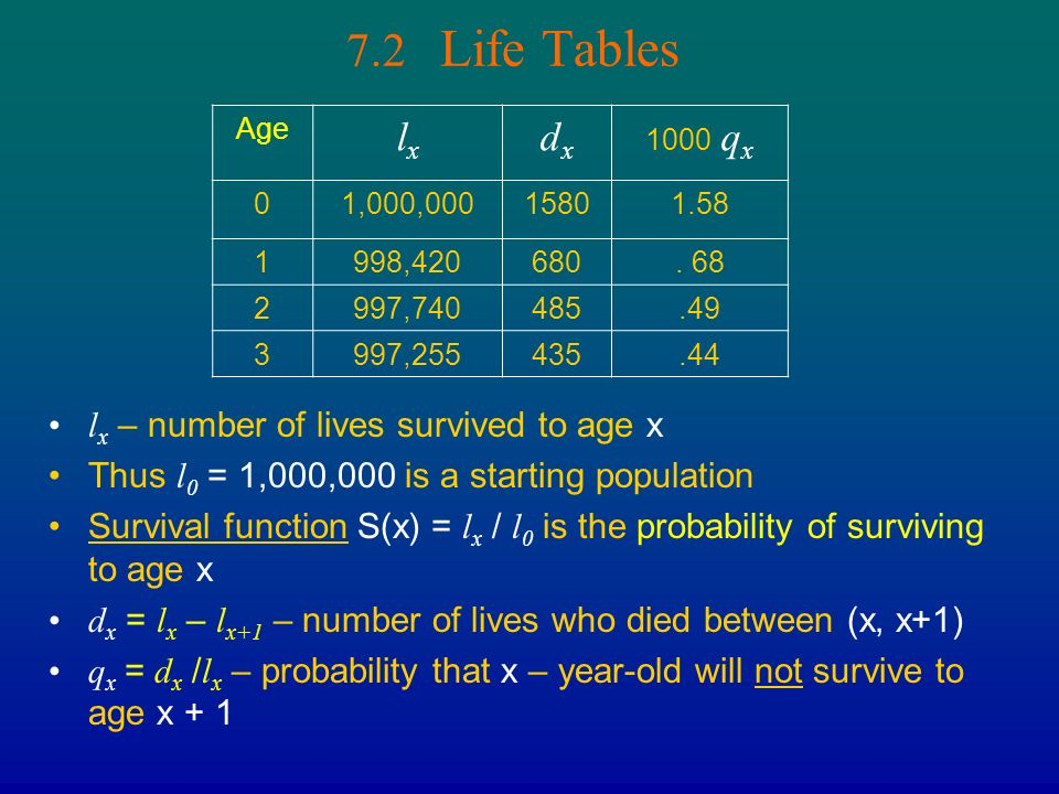 Chapter 7 LIFE TABLES AND POPULATION PROBLEMS - ppt video online