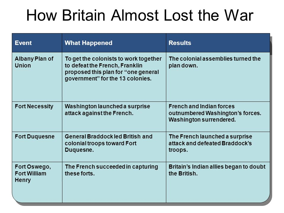How Britain Almost Lost the War