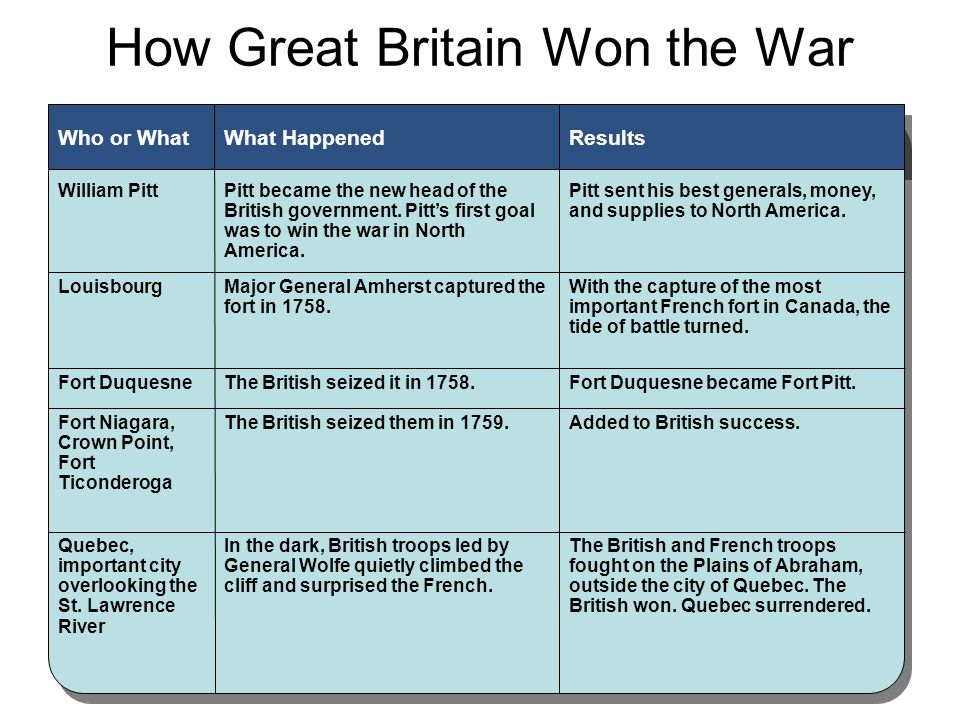 How Great Britain Won the War