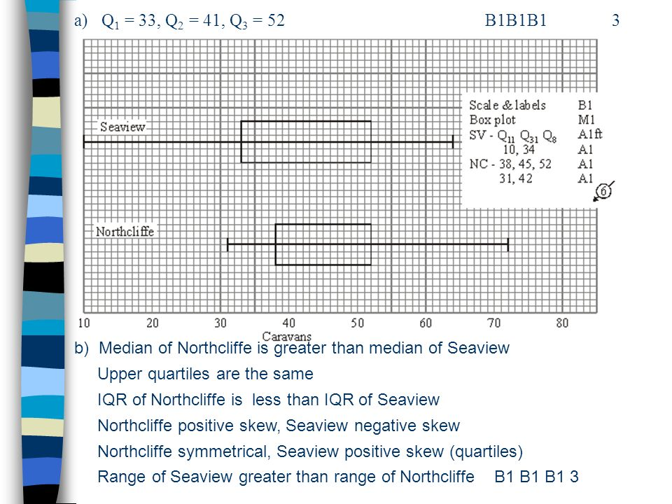 a) Q1 = 33, Q2 = 41, Q3 = 52 B1B1B1 3 b) Median of Northcliffe is greater than median of Seaview.