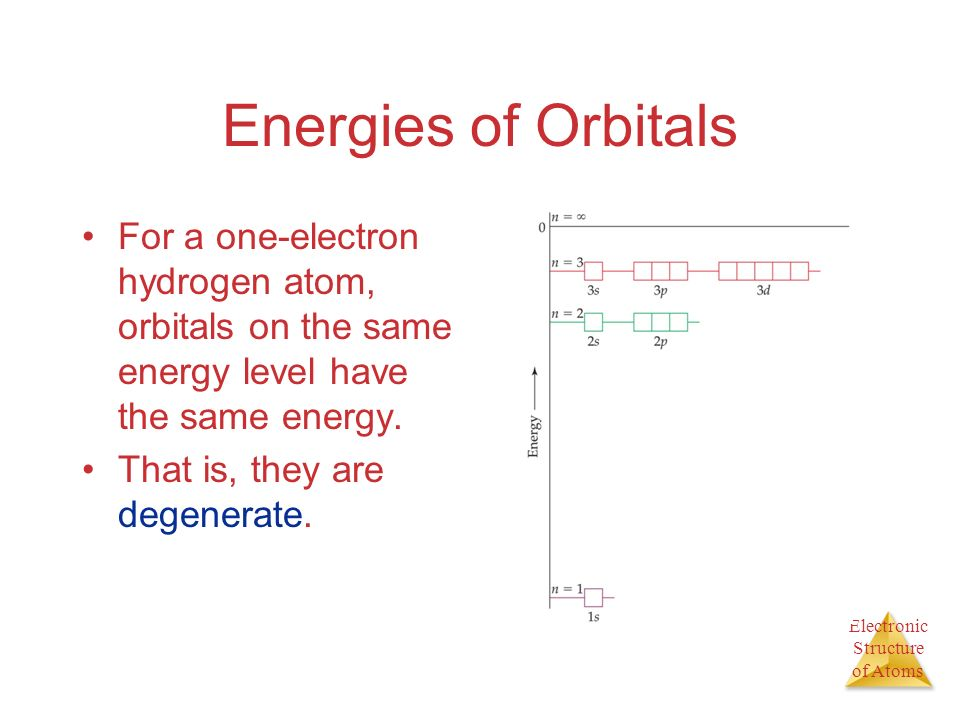 Energies of Orbitals For a one-electron hydrogen atom, orbitals on the same energy level have the same energy.
