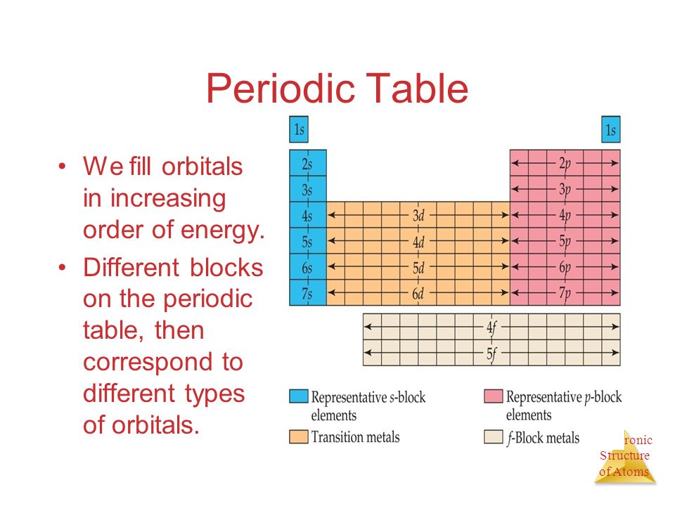 Periodic Table We fill orbitals in increasing order of energy.